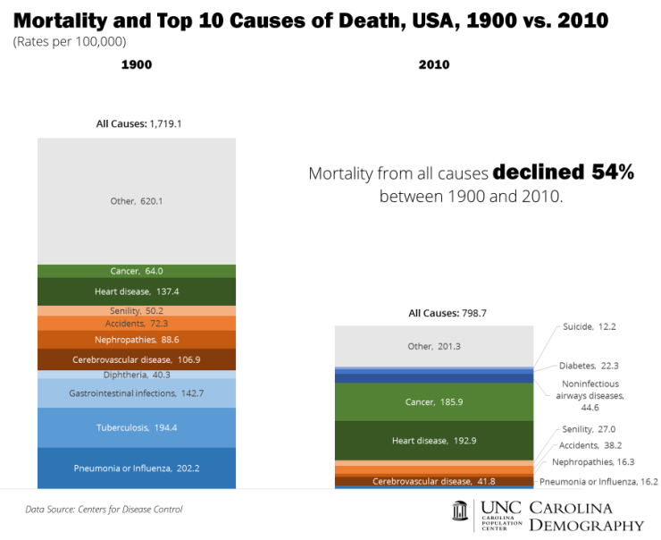 All-Cause-Mortality-and-Top-10_USA-e1402597040445